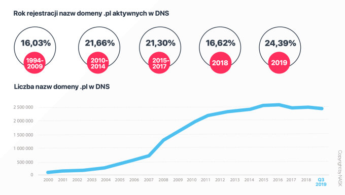 """Liczba nazw domen """".pl"""" w DNS (w latach 2000-2019)"""
