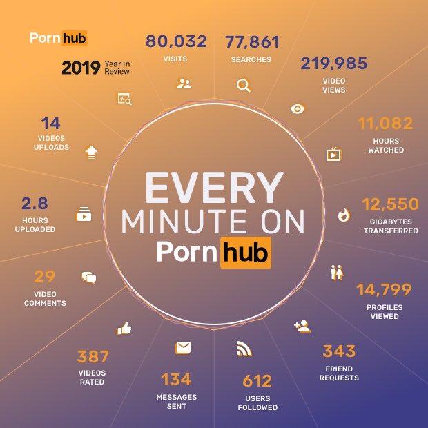 Minuta w serwisie Pornhub w 2019 roku