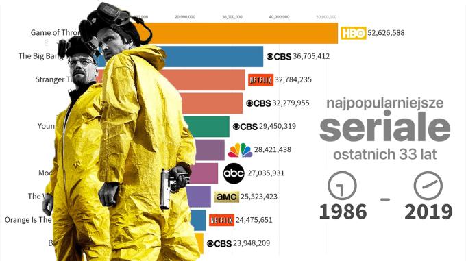 Najpopularniejsze (najliczniej oglądane) seriale w latach 1986-2019 (33 lata)