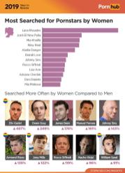 Męskie gwiazdy porno, wyszukiwane przez kobiety na Pornhubie w 2019 r.