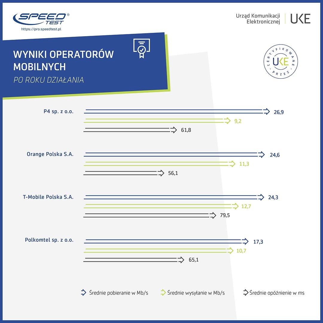 Ranking operatorów internetu mobilnego w Polsce (2019)