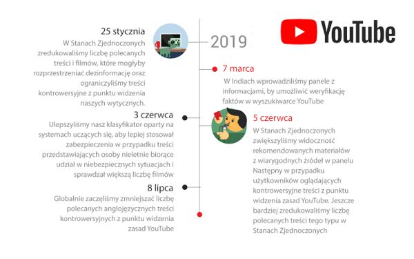 Cztery fundamenty odpowiedzialności YouTube'a (część 2.)