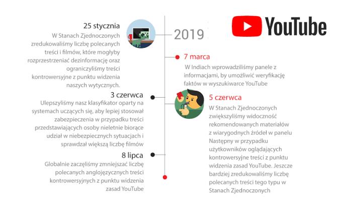 Weryfikacja rekomendowanych i wiarygodnych źródeł na YouTubie w 2019 roku