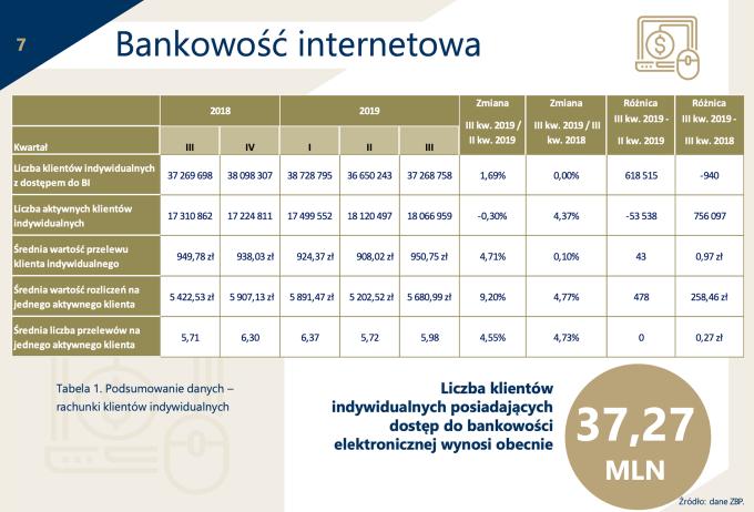 Stan bankowości internetowej w Polsce (3Q 2019)
