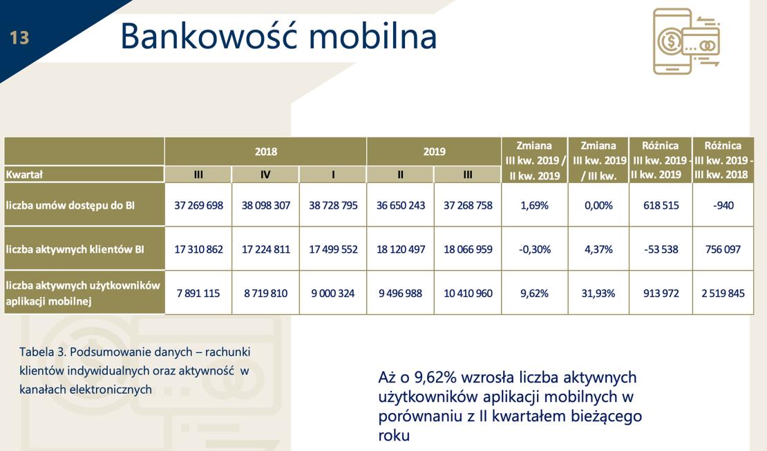 Stan bankowości mobilnej w Polsce (3Q 2019)