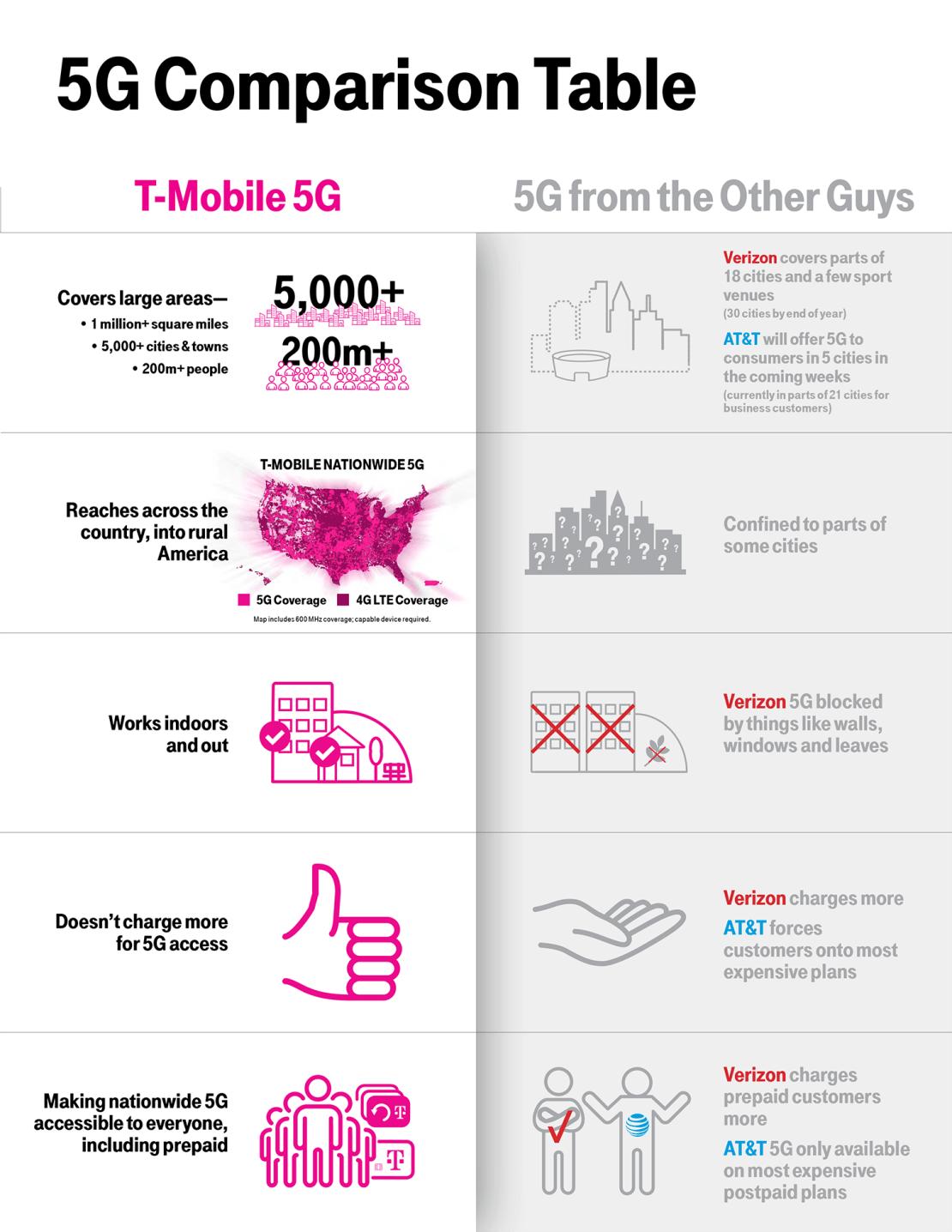 Porównanie sieci 5G w T-Mobile z innymi operatorami w USA