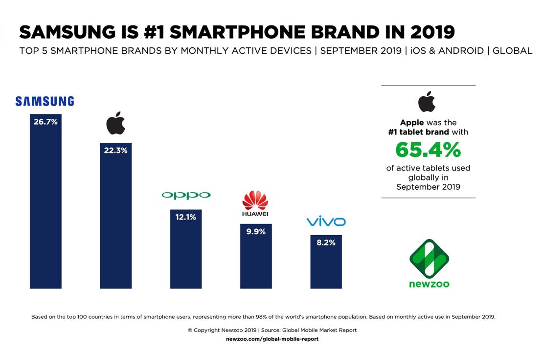 TOP 5 najpopularniejszych marek aktywnych smartfonów na świecie w 3Q 2019