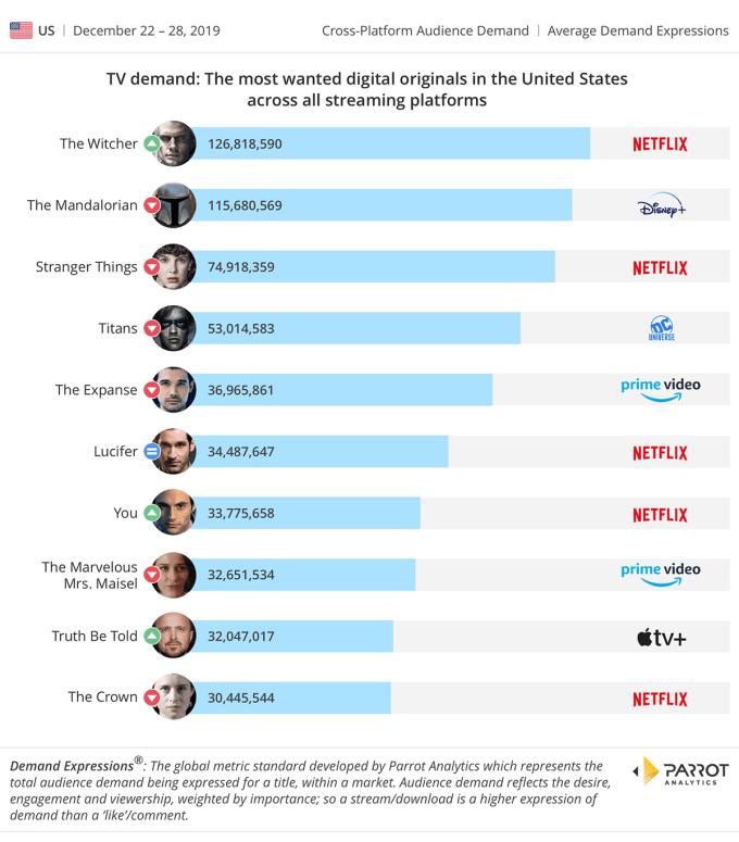 TOP seriale w serwisach streamingowych w okresie świątecznym w USA (22-28 grudnia 2019 r.)