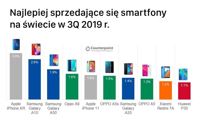 TOP 10 najlepiej sprzedających się modeli smartfonów w 3Q 2019 r.