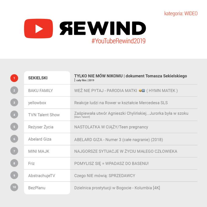 YouTube Rewind 2019 w kategorii wideo
