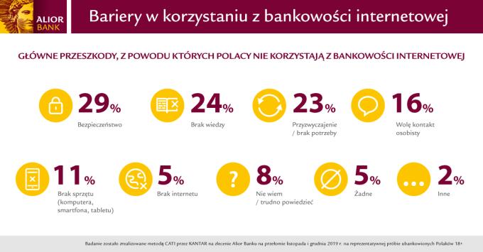 Bariery w korzystaniu z bankowości internetowej