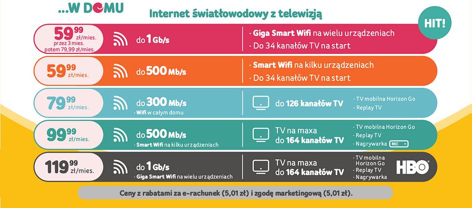 Cennik UPC (31.01.2020): Internet światłowodowy z telewizją