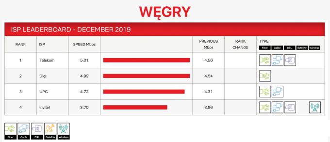 Indeks prędkości dostawców internetowych na Węgrzech (grudzień 2019) od Netflix
