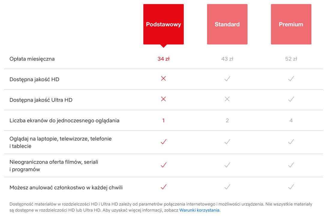 Cennik planów serwisu Netflix w POlsce (stan na 29.01.2020 r.)