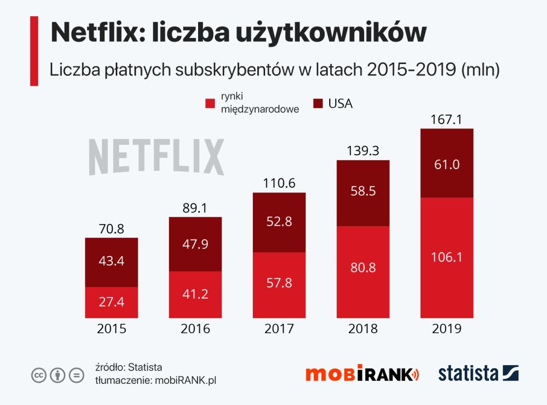 Liczba subskrybentów serwisu Netflix (2015-2019) w podziale na USA i resztę świata