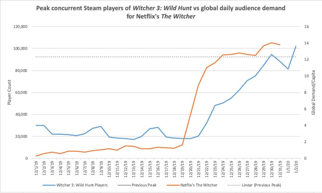 """Wykres: Popularność gry """"Wiedźmin 3"""" a oglądalność serialu """"Wiedźmin"""" na Netflix"""