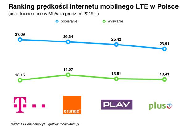 Prędkości internetu mobilnego polskich operatorów (grudzień 2019)