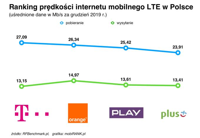 Ranking prędkości internetu mobilnego polskich operatorów (grudzień 2019)