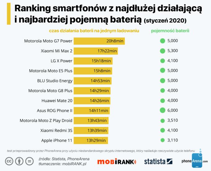 Ranking smartfonów z najdłużej działająca i najbardziej pojemną baterią (styczeń 2020 r.)