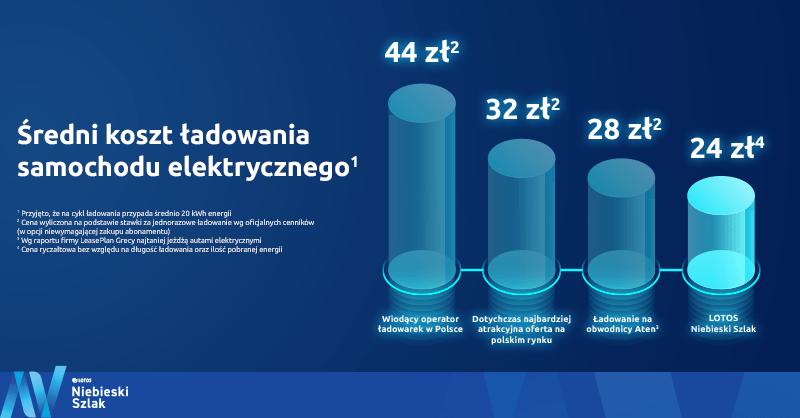 Średni koszt ładowania samochodu elektrycznego w Polsce (styczeń 2020)