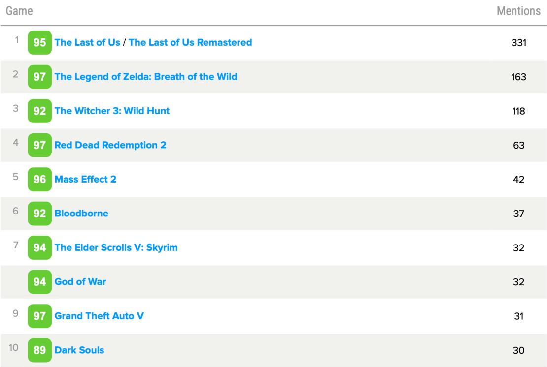 TOP 10 gier wideo dekady wg użytkowników Metacritic