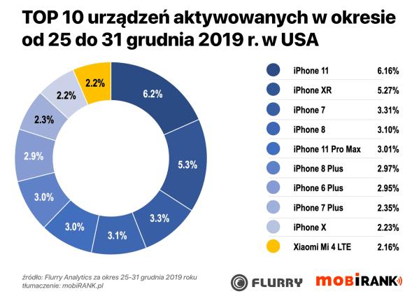 iPhone'y najczęściej aktywowanymi smartfonami w święta w USA