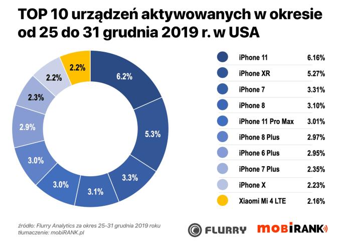 TOP 10 urządzeń aktywowanych w USA w okresie 25-31.12.2019 r.