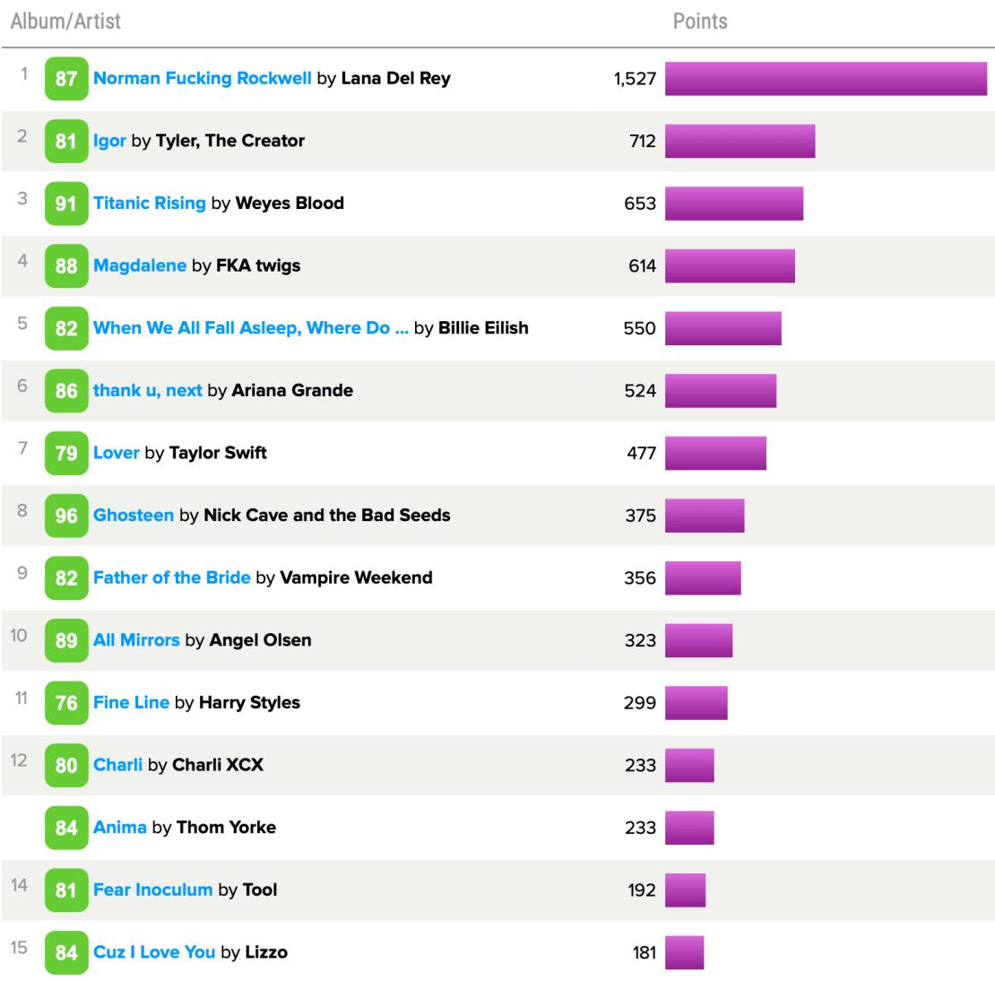 TOP 15 albumów muzycznych 2019 r. wg użytkowników Metacritic