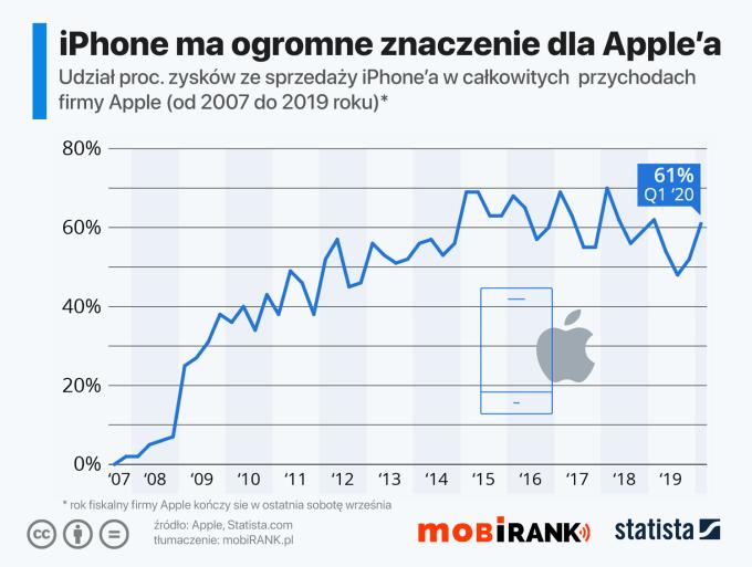 Udział sprzedaży iPhone'a w przychodach Apple'a (2007-2019)