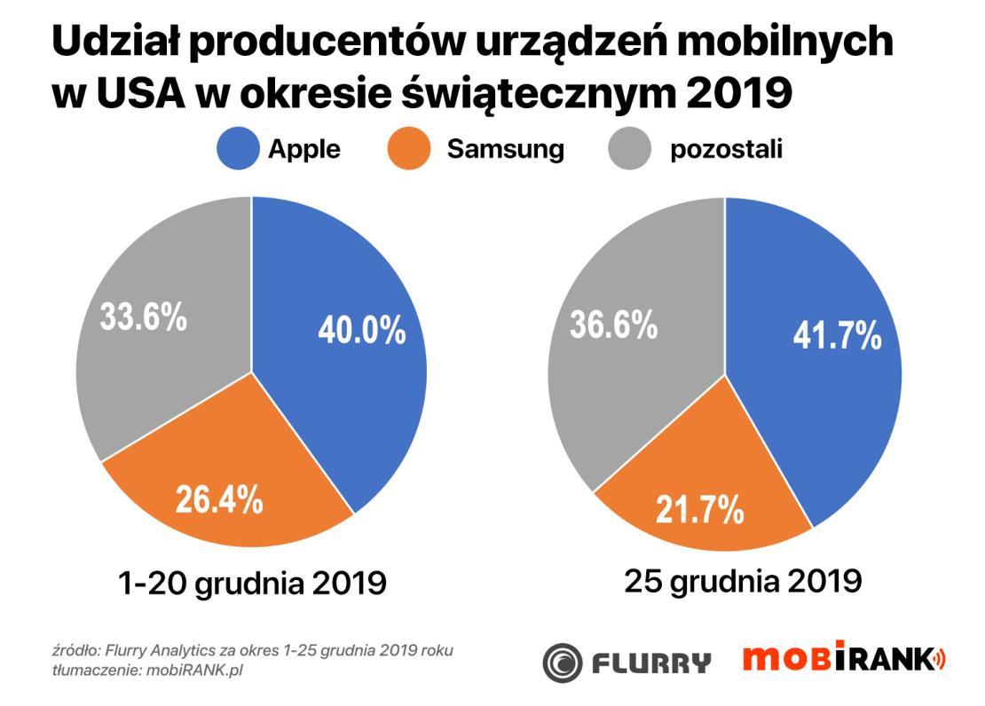 Udział producentów urządzeń mobilnych w okresie świątecznym (grudzień 2019 r.)