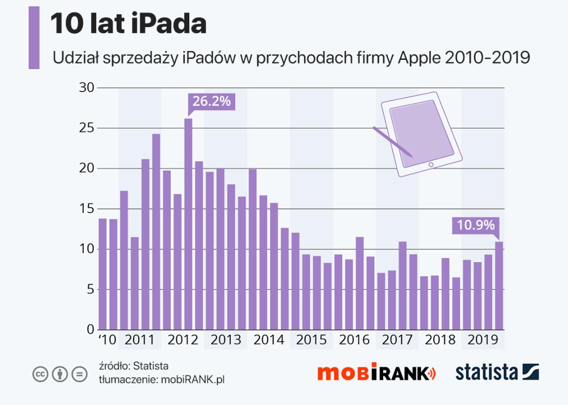 Udział sprzedaży iPada w przychodach firmy Apple w latach 2010-2019