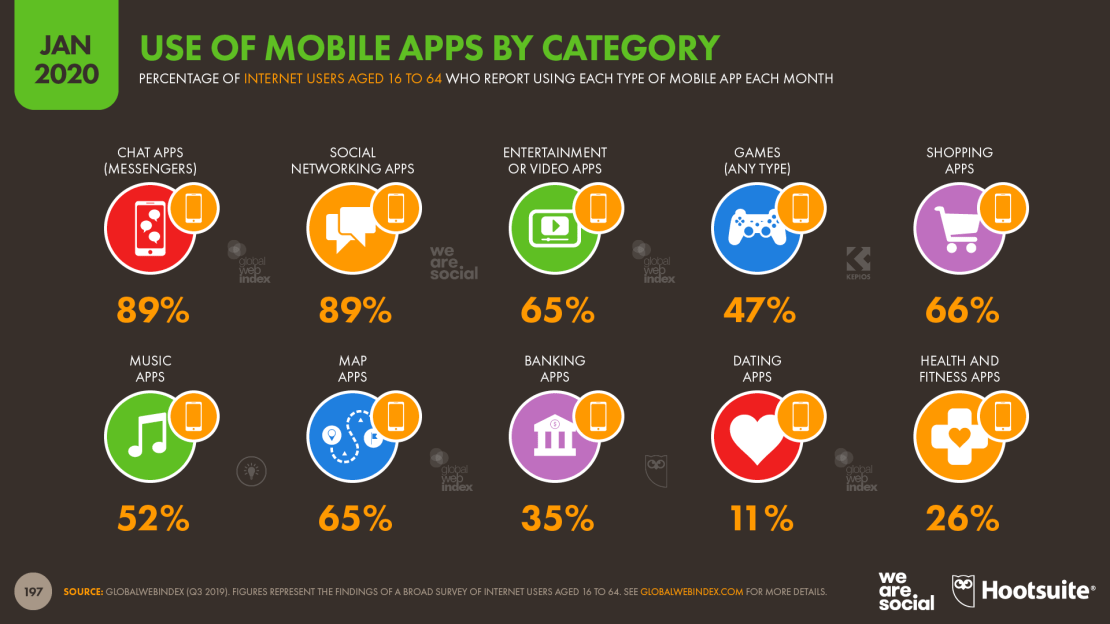 Użycie aplikacji mobilnych wg kategorii (styczeń 2020)