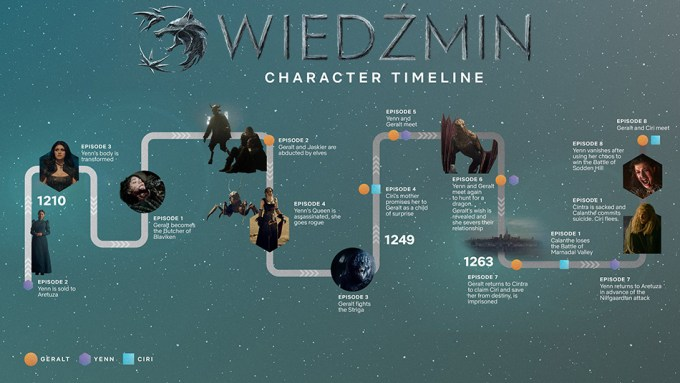 Oś czasu wydarzeń w 1. sezonie Wiedźmina (chronologia)