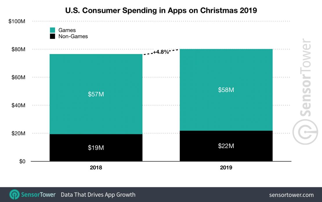 Wydatki na aplikacje i gry mobilne w sklepach App Store i Google Play w Boże Narodzenie 2019 (w USA)