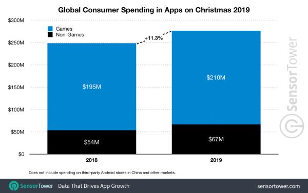 Aż 277 mln dolarów wydaliśmy na aplikacje w święta!