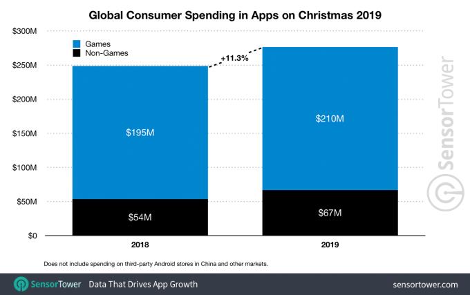 Wydatki na aplikacje i gry mobilne w sklepach App Store i Google Play w  Boże Narodzenie 2019 (na świecie)