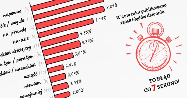 Najczęstsze błędy językowe popełniane w polskim internecie w 2019 roku