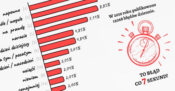 100 najczęściej popełnianych błędów językowych w polskim internecie (2019)