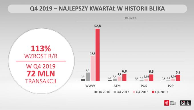 BLIK wyniki za 4Q 2019