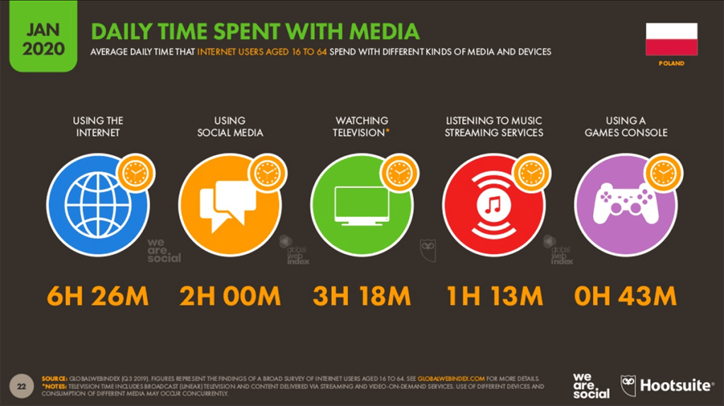 Czas spędzany w mediach (Polska styczeń 2020)