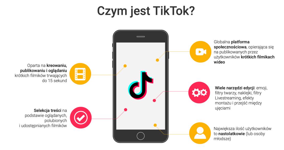 Czym jest TikTok?