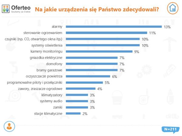 [Raport] Już co 3. nowy dom w Polsce jest inteligentny