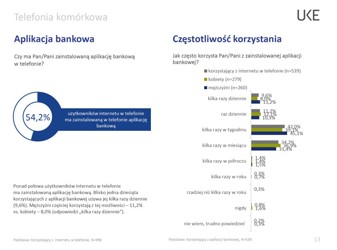 Korzystanie z mobilnych aplikacji bankowych w Polsce (2019 r.)