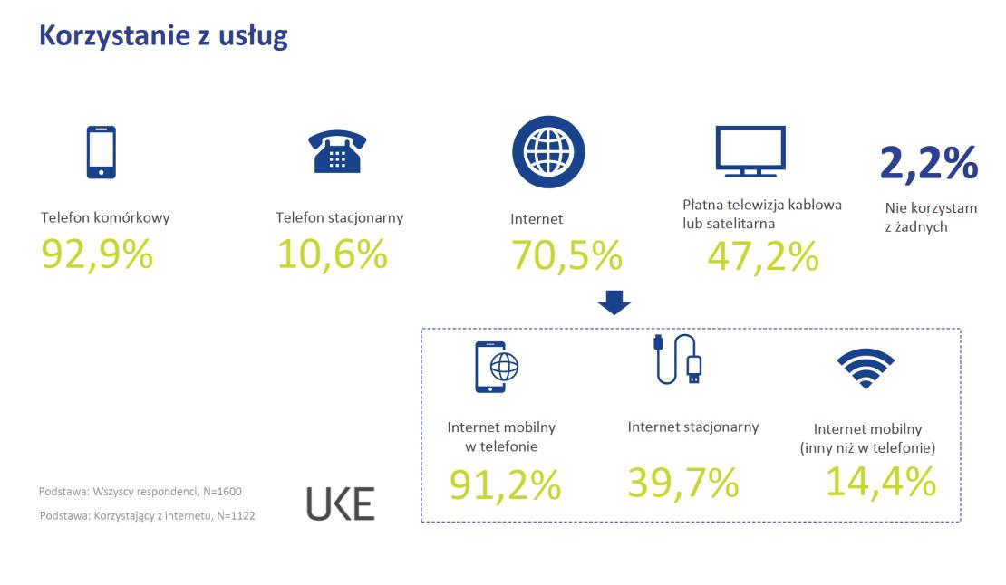 Korzystanie z usług telekomunikacyjnych w Polsce (2019 r.)