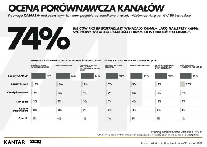 Ocena porównawcza kanałów sportowych w Polsce (2020) cd.