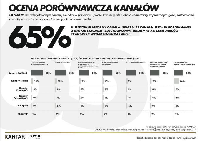 Ocena porównawcza kanałów sportowych w Polsce (2020)