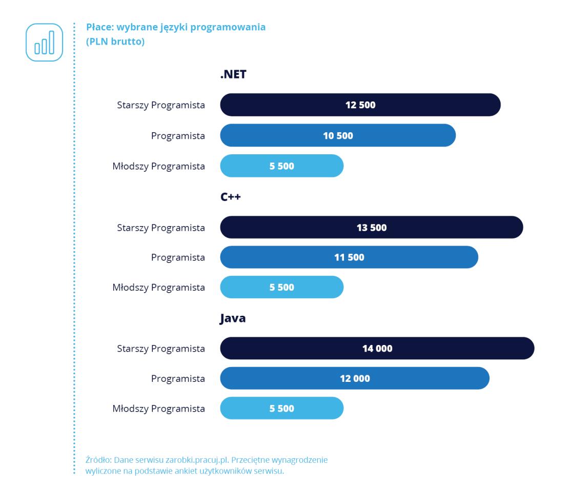 Płace wg wybranych języków programowania (2019 r.)