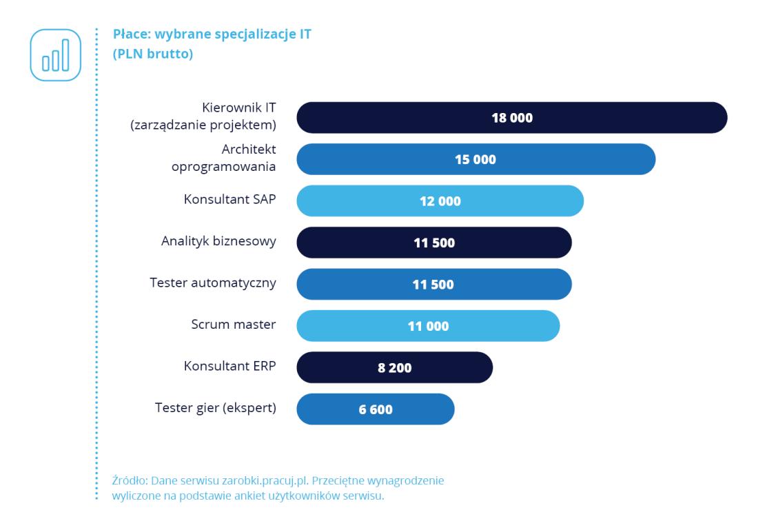 Płace w wybranych specjalizacjach IT w 2019 roku.