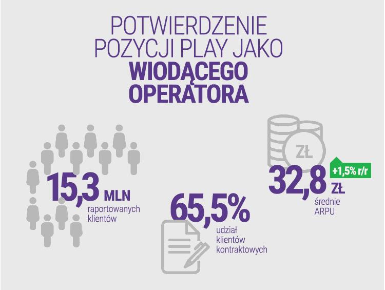 Statystyki dotyczące klientów Play za 2019 rok
