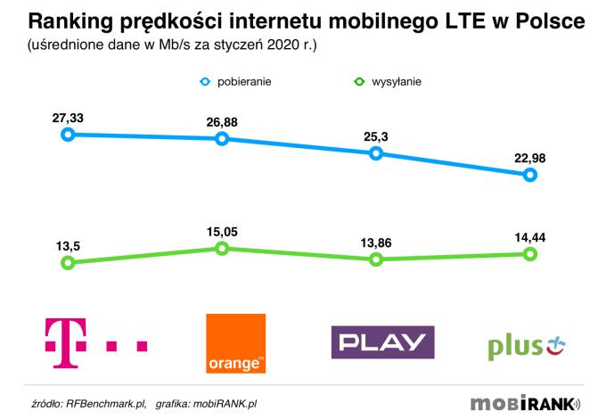 Ranking prędkości internetu mobilnego polskich operatorów (styczeń 2020)